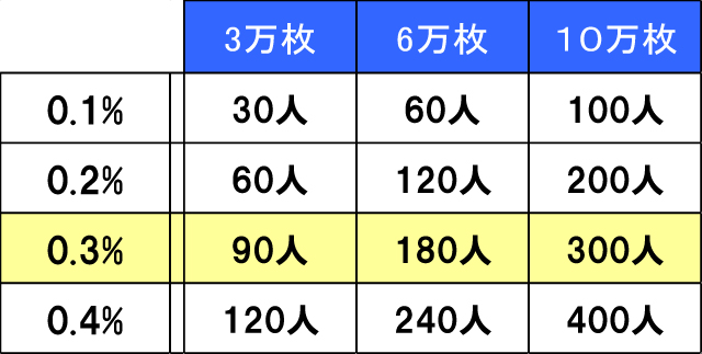チラシ枚数別 集客人数比較表